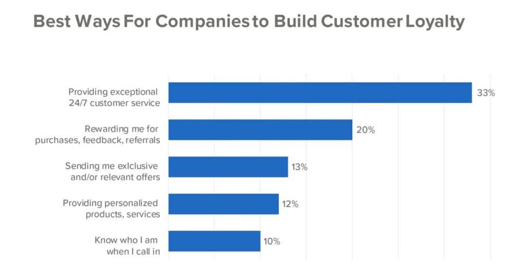 customer-loyalty