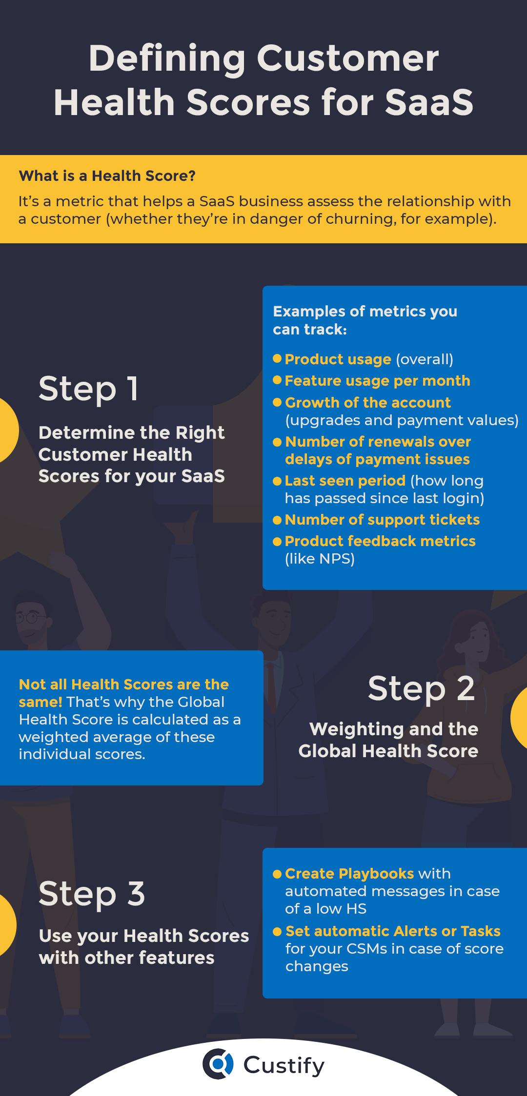 customer health score graphic