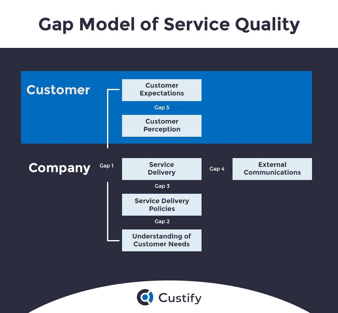 gap-model