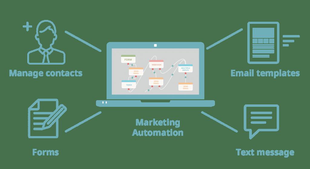 automation-marketing