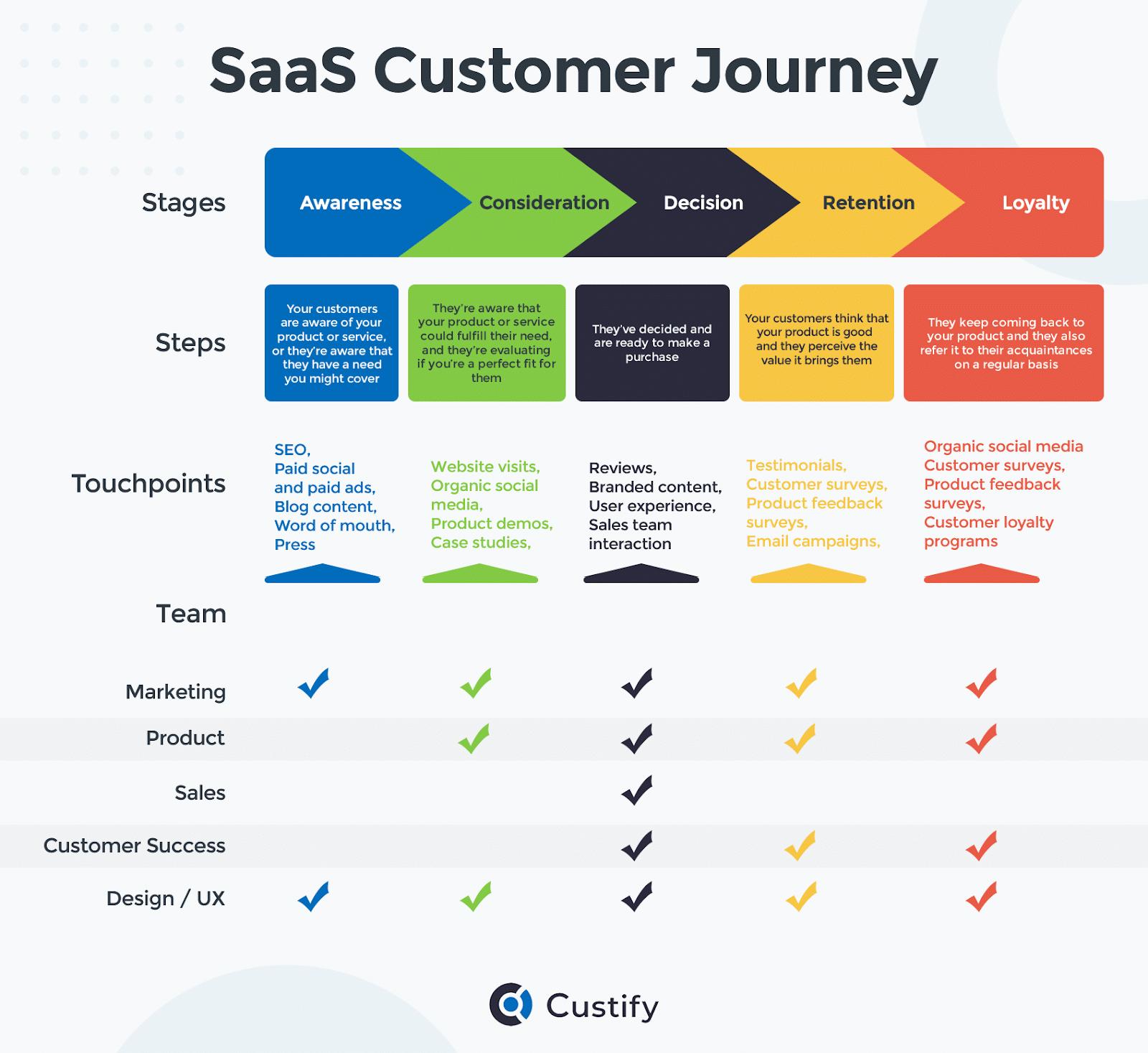 saas-customer-journey